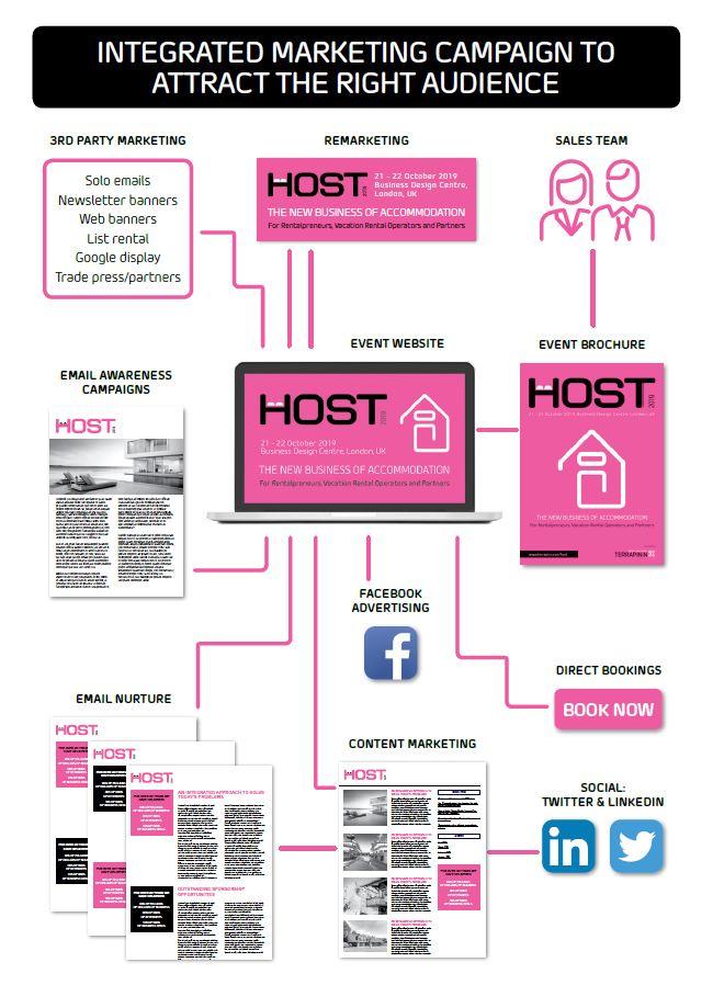 HOST 2019 | Hotelier Academy